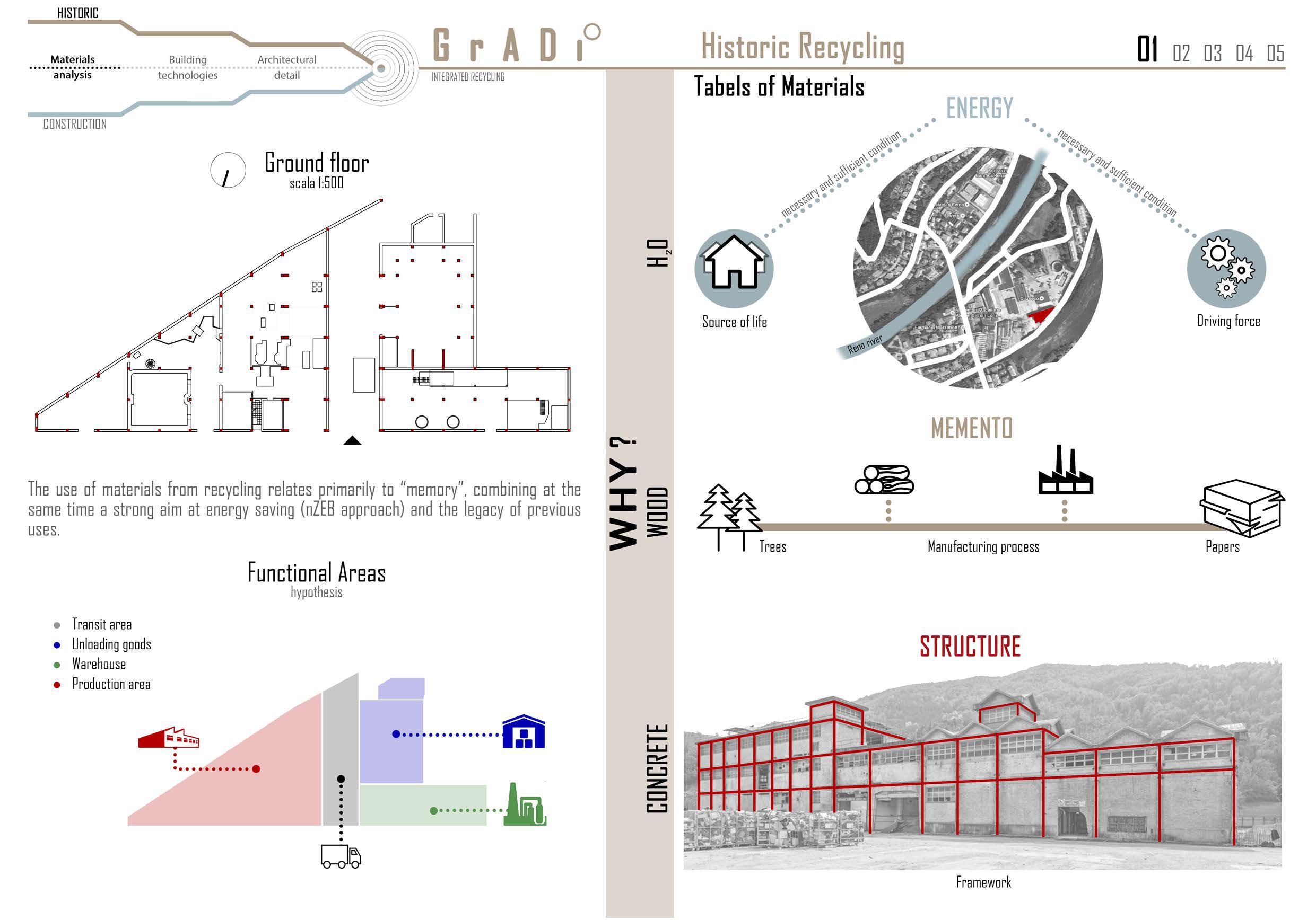 Folder - distribuzione funzionale e struttura